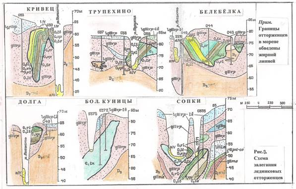 Схема залегания ледниковых